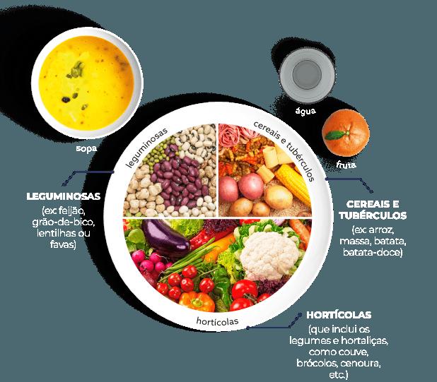 Prato ilustrando refeição vegetariana completa. Metade do prato é preenchido com hortaliças (como couve, brócolos, cenoura etc), 1/4 corresponde a leguminosas (ex. feijão, grão-de-bico, lentilhas ou favas), e o restante 1/4 corresponde aos cereais e tubérculos (ex. massa, arroz, batata-doce). Acompanha-se por uma sopa, um copo de água e uma peça de fruta.